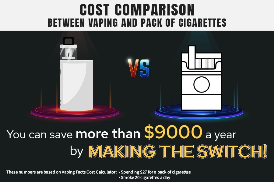 You can save more than $9000 a year by switching to vaping