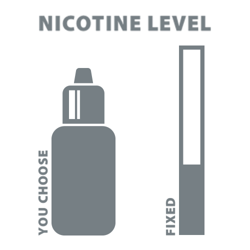 Choose your nicotine level to quit smoking